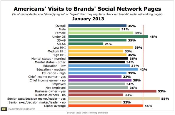 Brands & Social Media